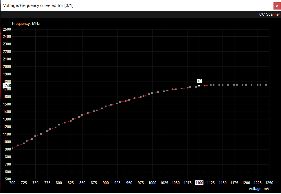 curve before undervolting.