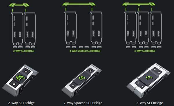 SLI bridge connector