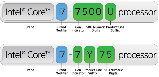 intel processor name suffix meaning