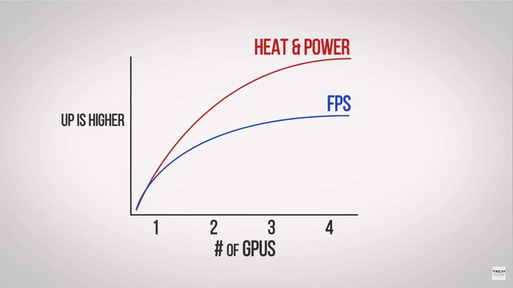 number of gpus vs power consumed