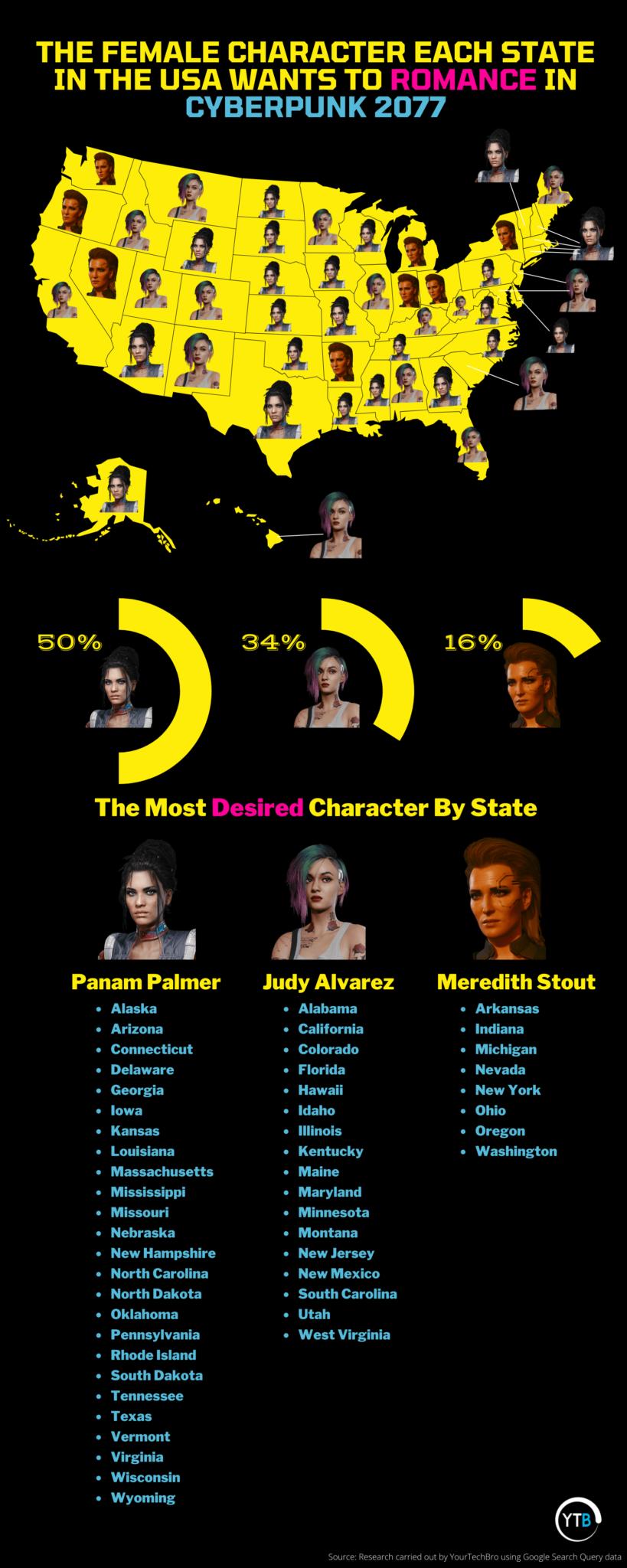 Most Desirable Ladies of Cyberpunk 2077